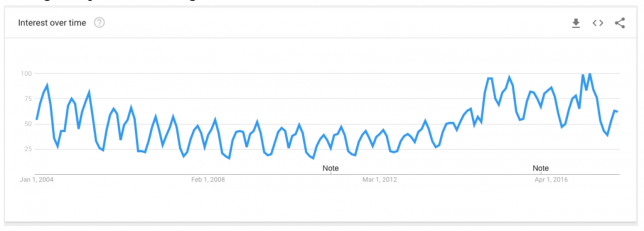 """Google Trends of the word """"feminism"""""""