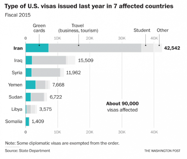 #NoBanNoWall Visa Status in Affected Countries