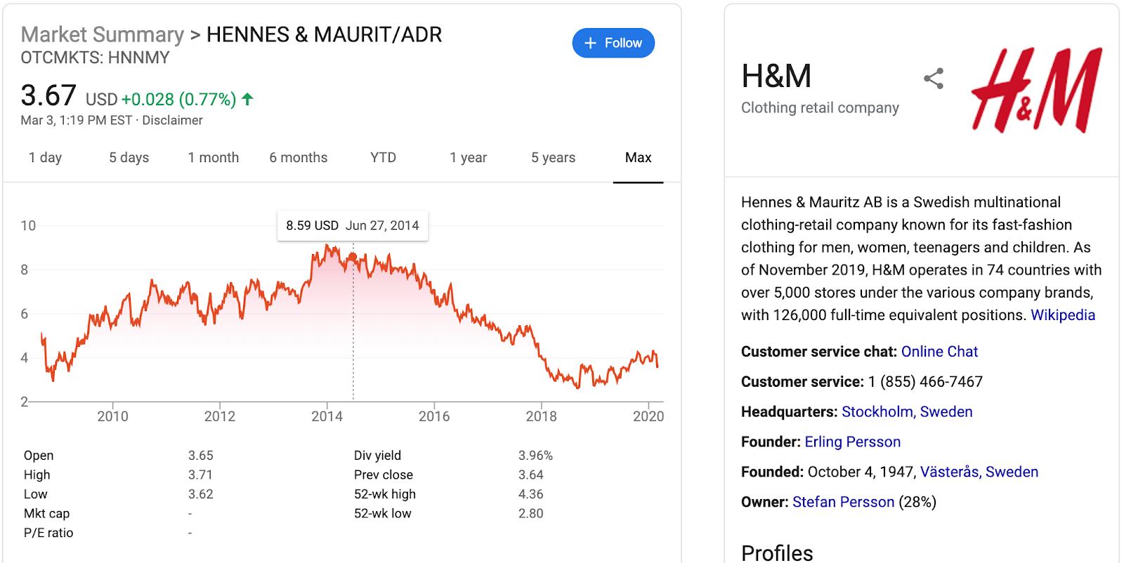 #FastFashion H&M Brand Image & Stock Price