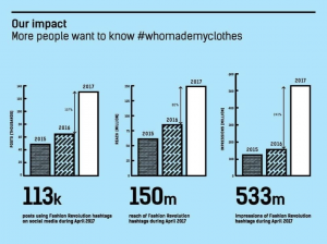#WhoMadeMyClothes graph, impact