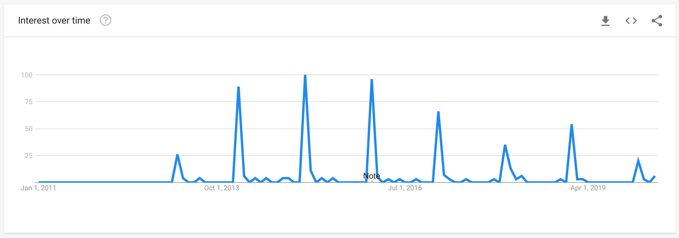 #BellLetsTalk Google Trends